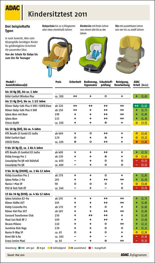 Kindersitze im Test: Stiftung Warentest ADAC 2011