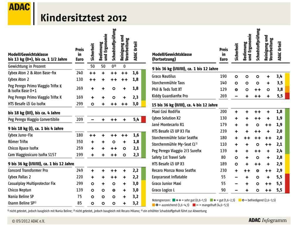 kindersitze warentest