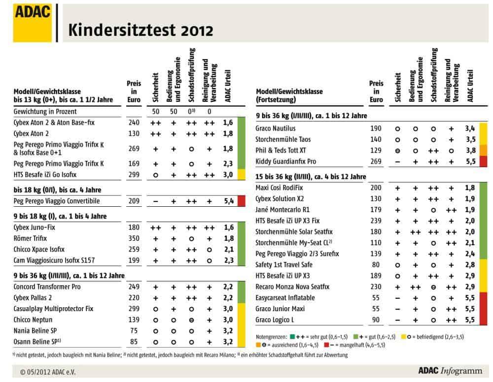 Testergebnisse des Kindersitze-Test 2012 des ADAC