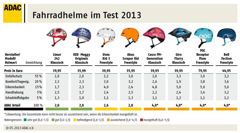 Im ADAC-Test: Kinderfahrradhelme 2013 - Klicken zum Vergrößern! (© ADAC)