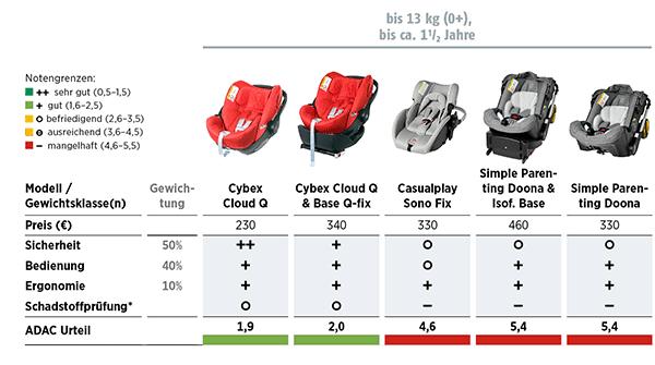 Kindersitze im Test 2015 Stiftung-Warentest und ADAC - bis 13kg (0+) bis ca. 1 1/2 Jahre (© ADAC)