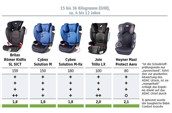 Kindersitze im Test 2015 Stiftung-Warentest und ADAC - 15-36kg 0 ca. 4 bis 12 Jahre (© ADAC)