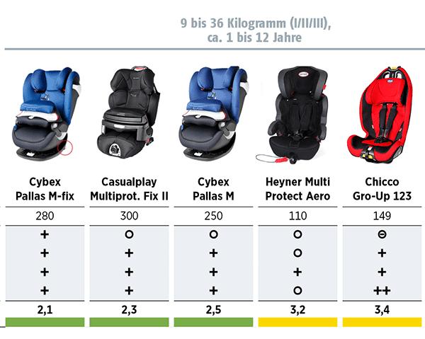 Kindersitze im Test 2015 Stiftung-Warentest und ADAC - 9 bis 36kg = 1 bis ca. 12 Jahre (© ADAC)