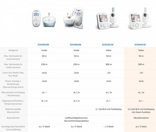 Unterschied zwischen Philips Avent SCD620 und SCD630